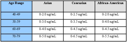 Prostate Cancer by Age and Race